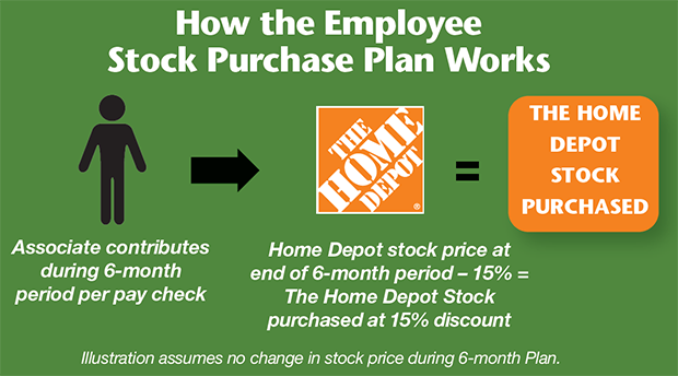 Home Depot Live The Orange Life Employee Stock Purchase Plan ESPP